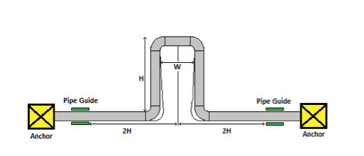 pipe loop expansion device