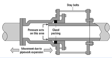 slip joint Expansion Device