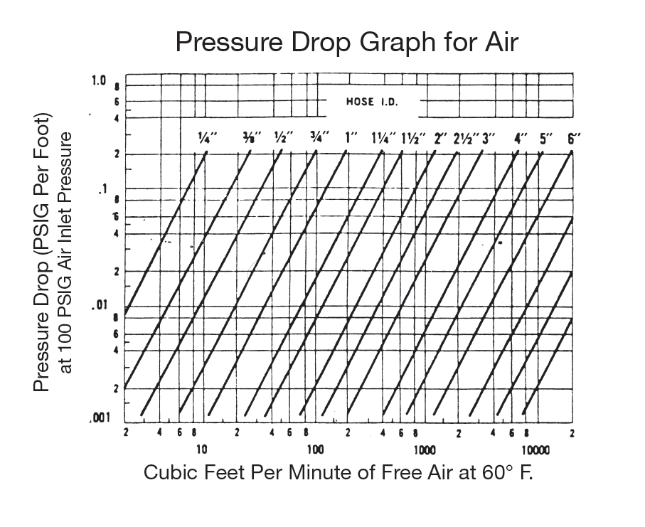 pressure drop grpah for air