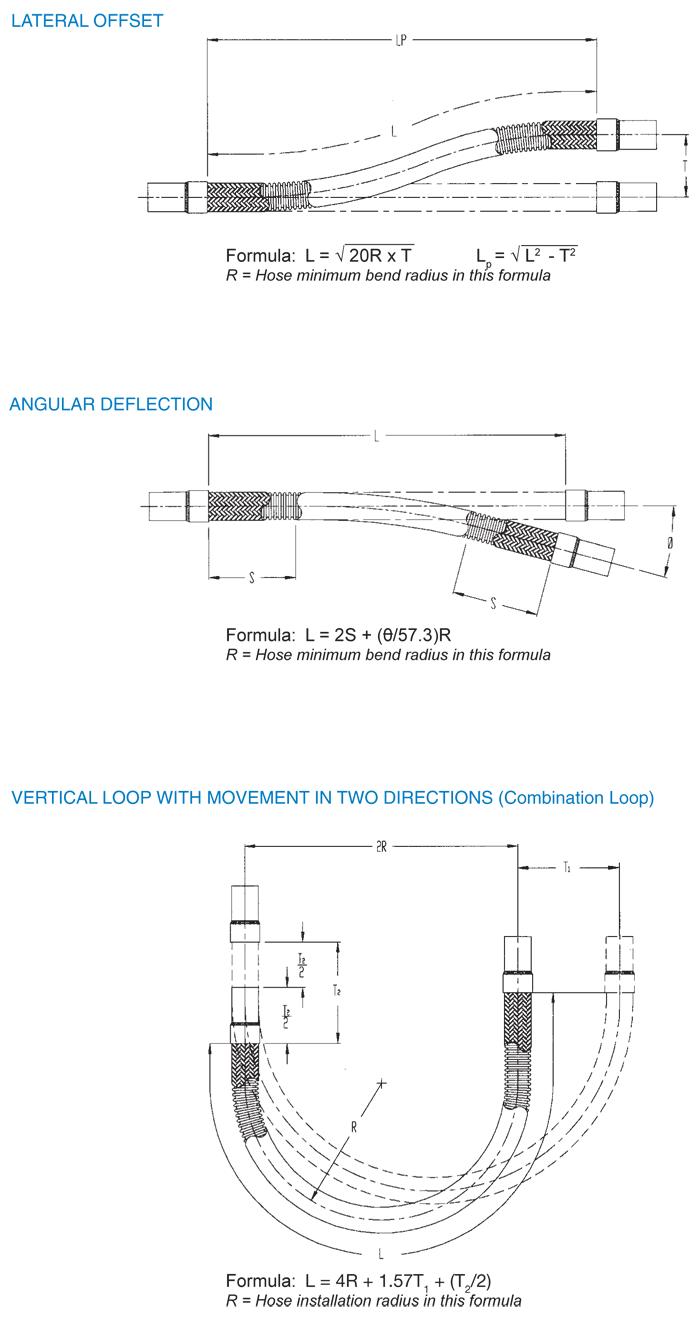 hose length calculations offset deflection